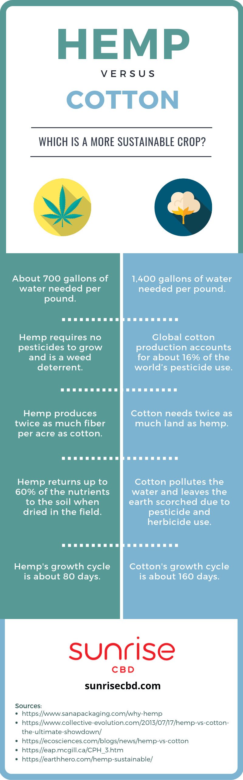Hemp v. cotton sustainability infographic