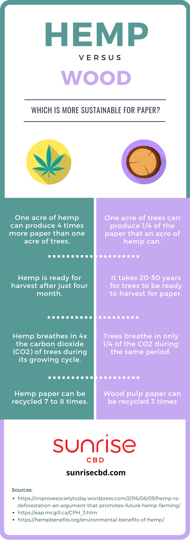 Hemp v. wood sustainability infographic