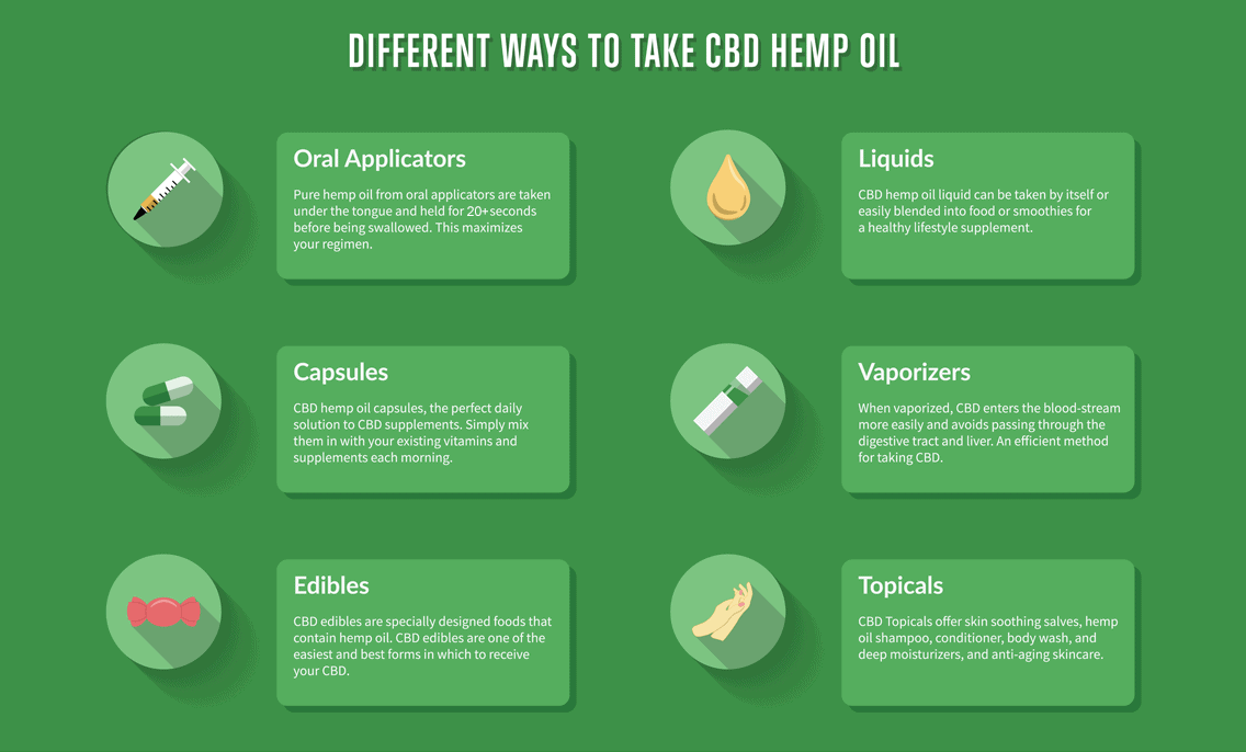 CBD Vape Oil and other ways to take CBD