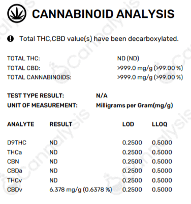 A Lab test for Sunrise CBD