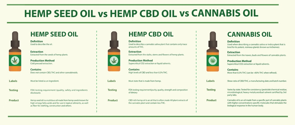 Graphic that illusrtates the difference between hemp CBD and marijuana